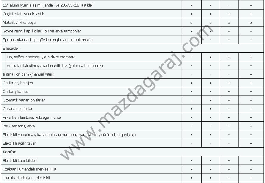 Kütüphane - Mazda 3  2009-2013  Touring İmpressive Mirai Özellikler12.png