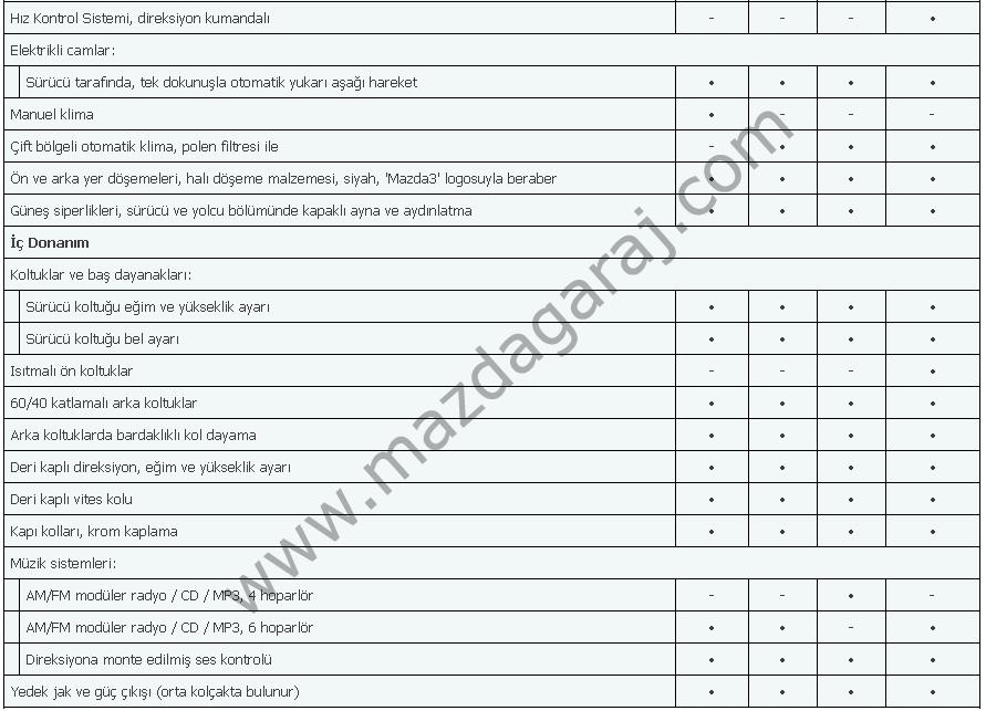 Kütüphane - Mazda 3  2009-2013  Touring İmpressive Mirai Özellikler13.png