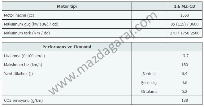 Kütüphane - Mazda 5  2010-2014  Teknik ve Donanım Özellikleriimzalı.png