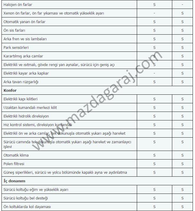Kütüphane - Mazda 5  2010-2014  Teknik ve Donanım Özellikleriimzalı3.png