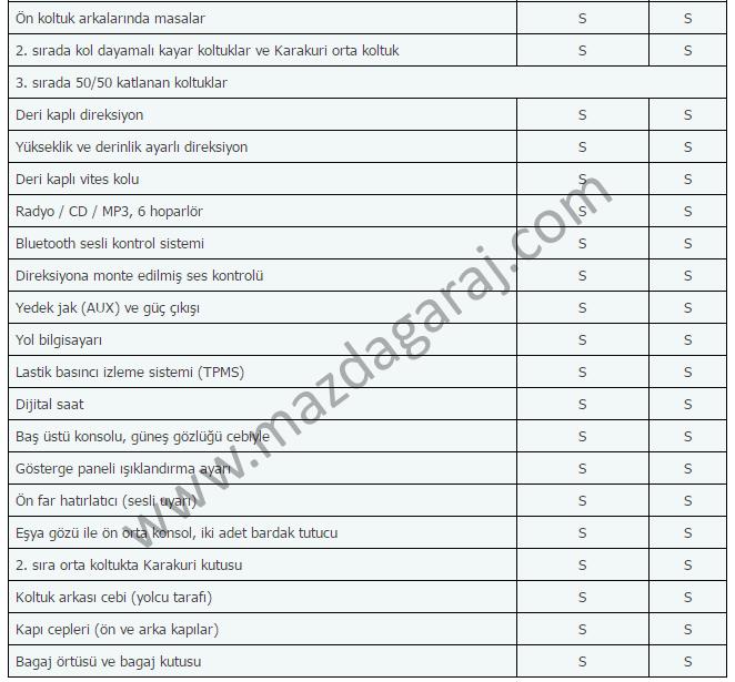 Kütüphane - Mazda 5  2010-2014  Teknik ve Donanım Özellikleriimzalı4.png