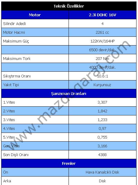 Kütüphane - Mazda 6 2.3L  2002-2008  Teknik ve Donanım Özellikleri.png