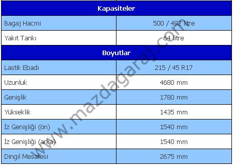 Kütüphane - Mazda 6 2.3L  2002-2008  Teknik ve Donanım Özellikleri1.png