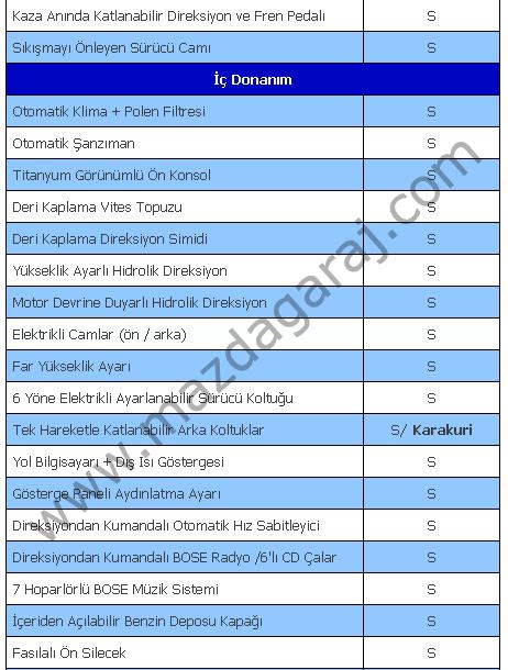 Kütüphane - Mazda 6 2.3L  2002-2008  Teknik ve Donanım Özellikleri3.png
