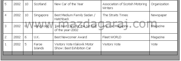 Kütüphane - Mazda 6  2002-2008  Aldığı Ödüller.png