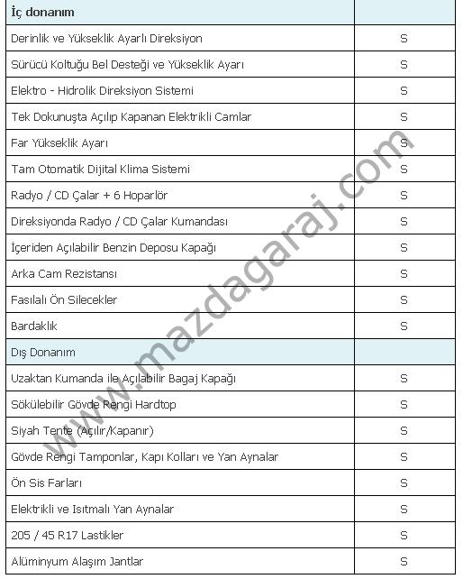 Kütüphane - Mazda MX-5  2005-2015  Teknik ve Donanım Özellikleri4.png