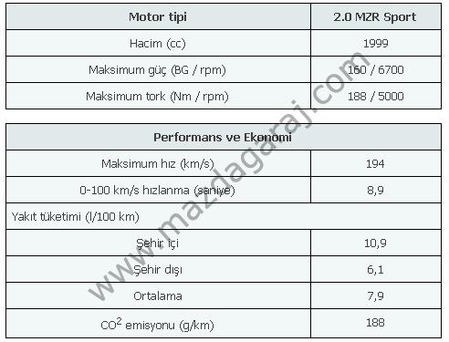 Kütüphane - Mazda MX-5  2005-2015  Teknik ve Donanım Özellikleri5.png