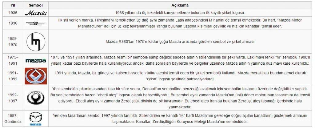 Mazda Ambleminin Tarihçesi.JPG